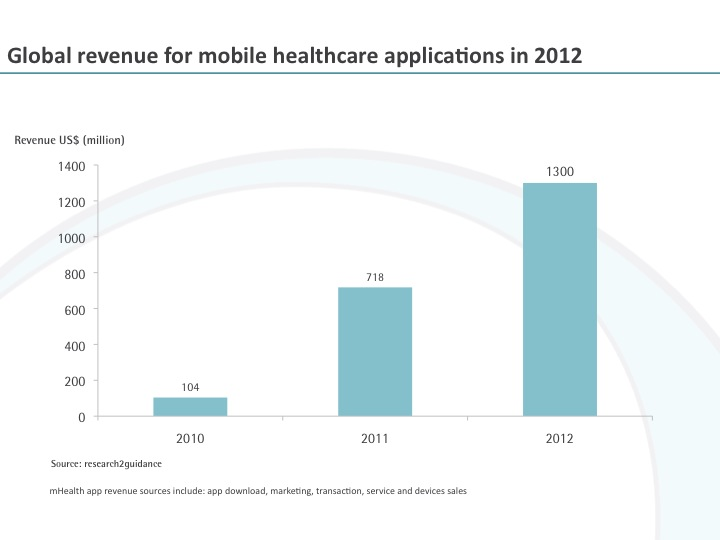 The Market For Mobile Healthcare Applications Will Grow To US$1.3 billion in 2012