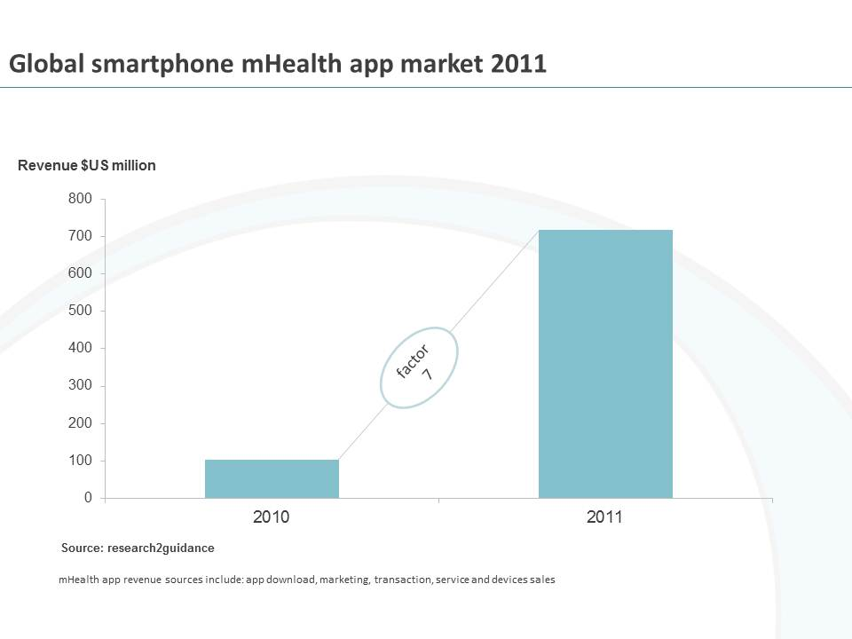 Market for mobile health increased seven fold in 2011, claims research2guidance
